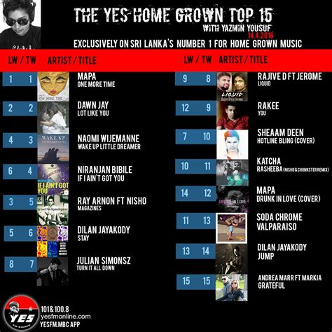 its week 2 for mapa at number 1 on the yes home grown top