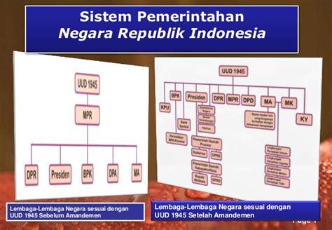 sistem pemerintahan indonesia sitem pemerintahan indonesia