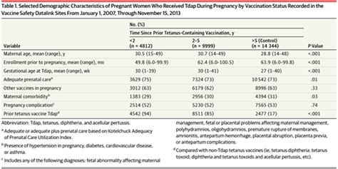 Pregnancy Recorded Live Birth Outcomes Of Tdap Vaccination Among Recently Immunized Vaccination