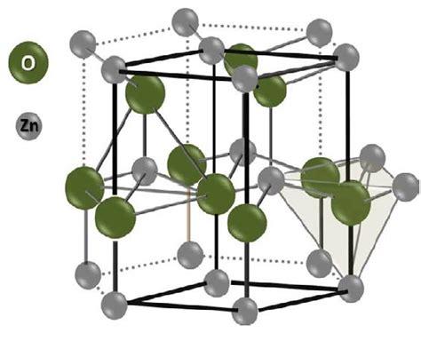 figure  crystal structure   hexagonal wurtzite zno