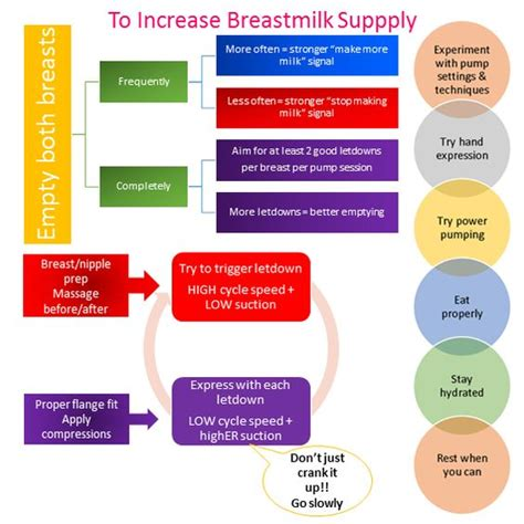 How To Increase Breast Milk Production After C Section by Exclusive Pumping How To Increase Breast Milk Supply