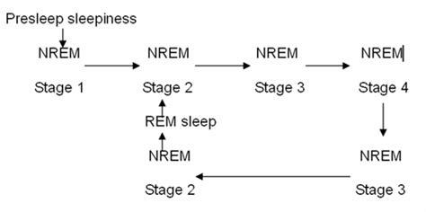 sleep pattern reversal nursing management of sleep disorders