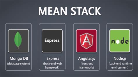 node js mean tutorial mean stack tutorial for beginners building server side