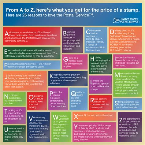 Reasons I The Postal Service by From A To Z Here S What You Get For The Price Of A St