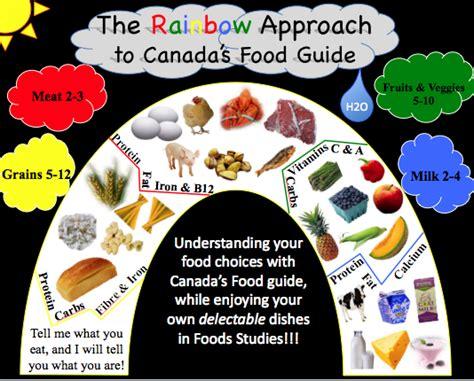printable version canada s food guide december 2009 kieran s blog