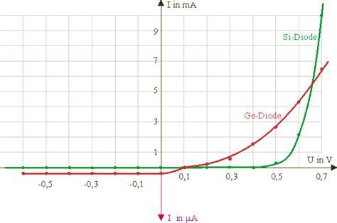 what are der diodes halbleiterdiode leifi physik