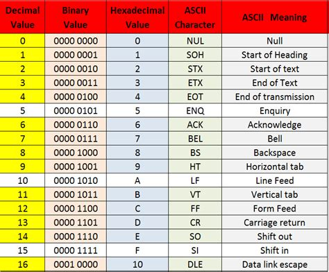 Ascii Table Hex by Ascii Binary And Hexadecimal Conversion Chart Howszat Ict