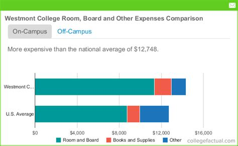 what is room and board in college westmont college room board costs dorms meals other expenses