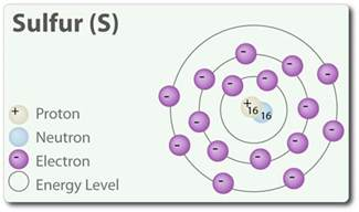 Number Of Protons In Sulfer 16 Sulfur S Periodic Table By Mister Molato