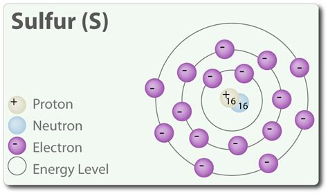 how many protons in sulfur 16 sulfur s periodic table by mister molato