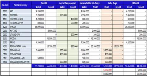 membuat neraca lajur excel siklus akuntansi keuangan lengkap dari a sai z blog