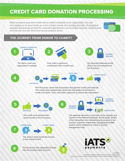 Credit Card Processing Template Infographic How Credit Card Donation Processing Works Sumac Non Profit Software