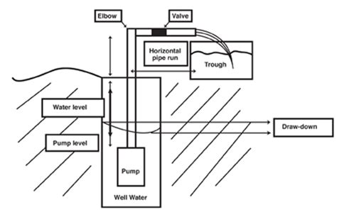 livestock well solar panel cost nmsu designing solar water pumping systems for livestock