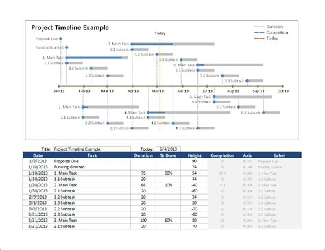 Excel Project Timeline Template by Excel Timeline Template How To Create A Timeline In Excel