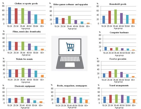 most popular mobile network uk access households and individuals office for