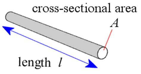 cross sectional area in physics investigation of resistivity of nichrome wire gcse