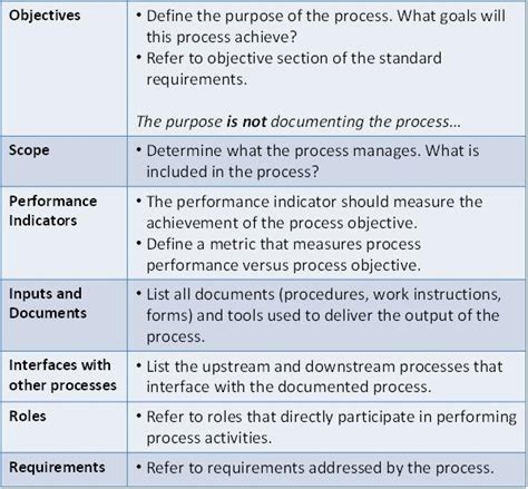 process document template documenting processes exles images