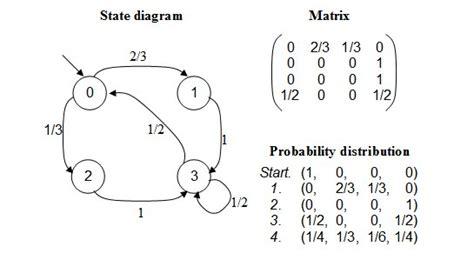 state transition diagram generator markov chain visualisation tool