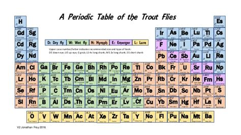 Periodic Table L by A Periodic Table Of The The Trout Flies