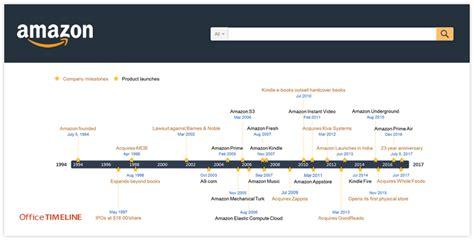 amazon history amazon history timeline