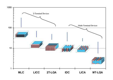 decoupling capacitor types decoupling capacitor types 28 images decoupling capacitor power dissipation 28 images