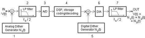diagram blok recorder proses perekaman digital krisna semarang