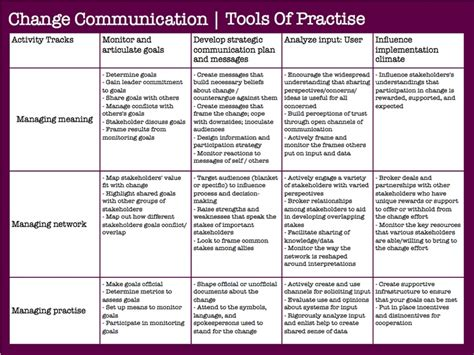 change communication plan template 25 images of change management communication template