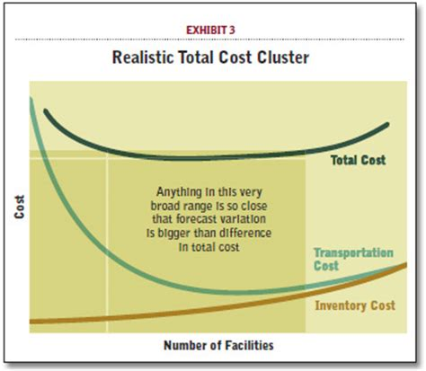 bathtub model economics want to innovate your supply chain break the rules