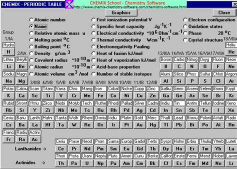 Metals On The Periodic Table List by Periodic Table With Names Of The Elements