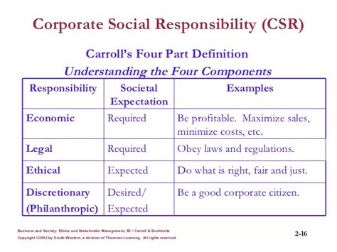 Bs Mba Meaning by Corporate Social Responsibility Responsiveness And