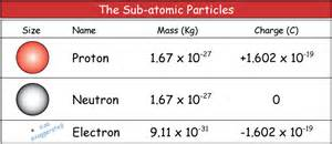 Size Of Electron Proton And Neutron The Entire Mass Of An Atom Is Practically Concentrated In