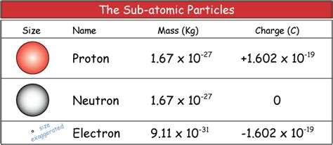 Mass Of Proton And Electron by Question C0a6c Socratic