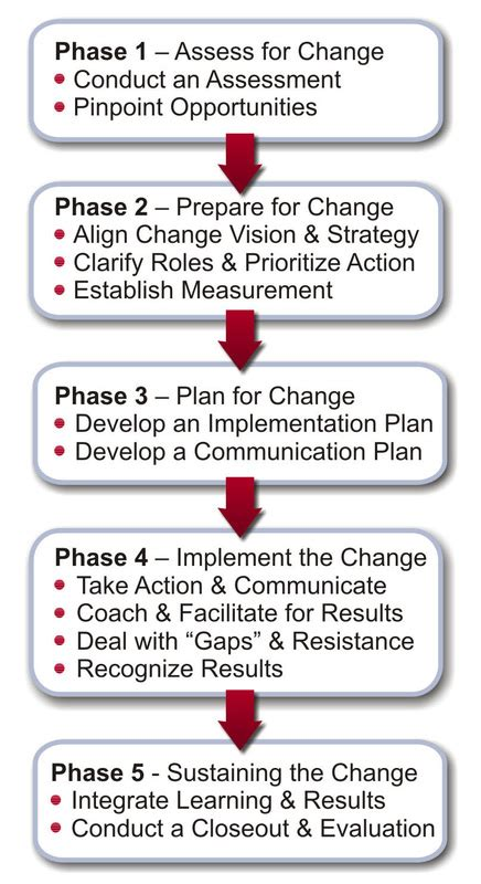 change management     executive solutionsproject management professional