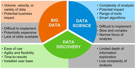 Mba In Data Science And Data Analytics In India by What Is Big Data Discovery Digital Business Business