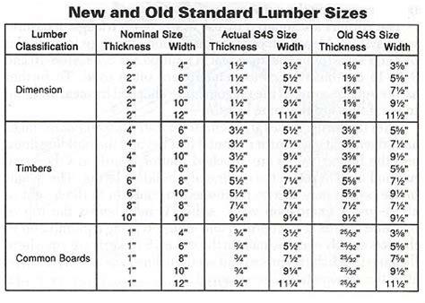 1 Emory Gracieux Measuement Size Large lumber dimensions lumber sizes lumber nominal size
