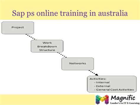 sap tutorial kolkata sap ps online training in uk