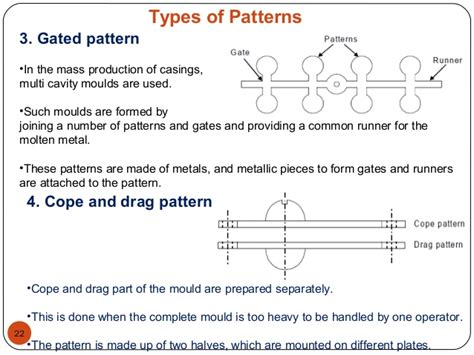 gated pattern in casting introduction to casting