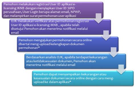 email ojk e licensing ojk
