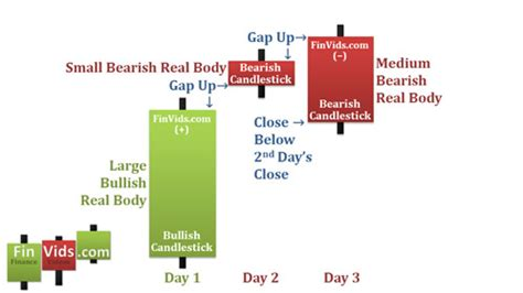 candlestick pattern gap video of the upside gap two crows candlestick chart pattern
