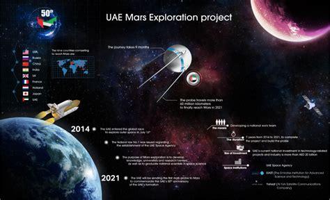 uae mars أمل الإمارات لاستشكاف كوكب المريخ weyana