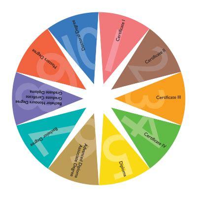 aqf levels australian qualifications framework