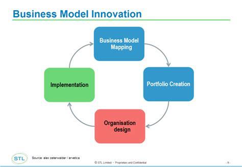 business diagrams business model business model diagram