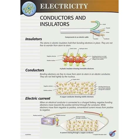 electrical conductors and insulators 10 best images about conductors and insulators on assessment conductors and anchor