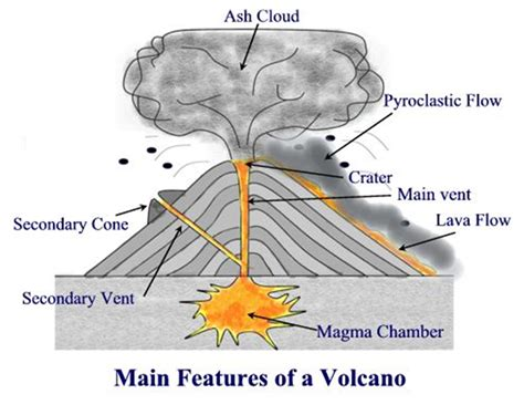 diagram of volcanoe st margaret s academy geography year 9
