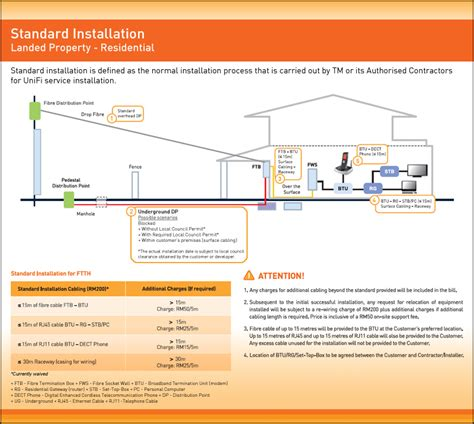malaysia home wiring diagram wiring diagram with description