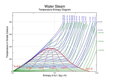 water phase diagram calculator a temperature vs entropy chart for steam yahoo answers