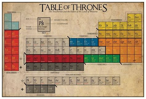 earth gear table periodic table of thrones helps you keep track of who s