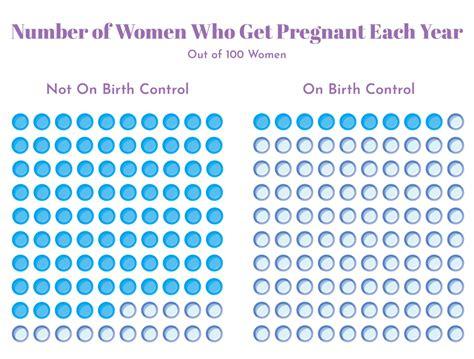 birth control pandia