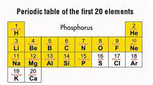 periodic table song 20 elements 元素週期表之歌
