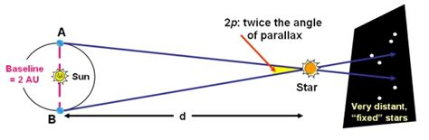 trigonometric parallax cosmos